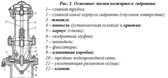 различают гидранты: