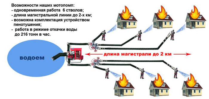 Пожарные мотопомпы с